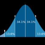 Standard Deviation Distribution